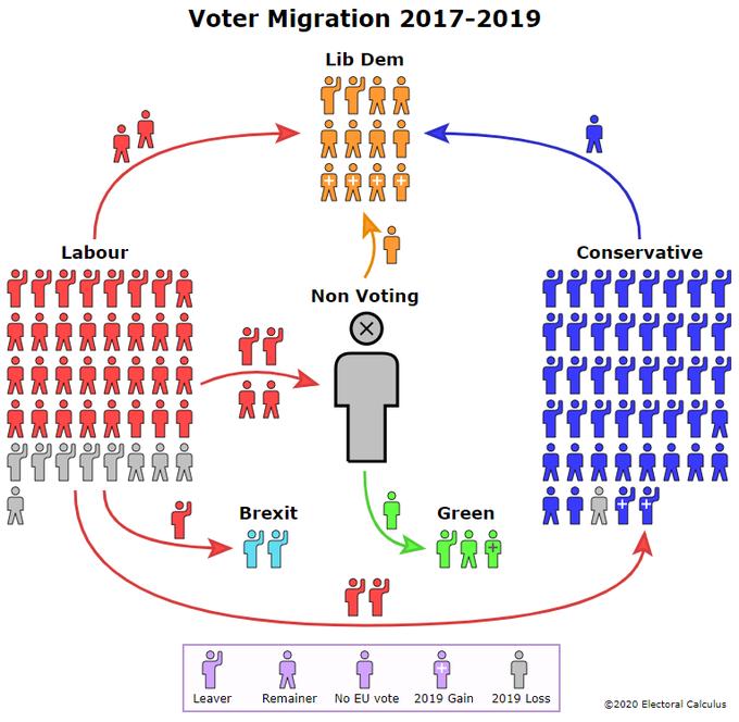 2019votermigration